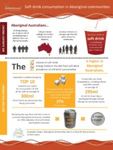 Soft_drink_in_Aboriginal_communities_report_summaryFINAL_Page_1-226x300